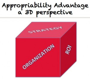 Can you map a company's strategy to achieve Appropriability Advantage? Try with these 3 dimensions.